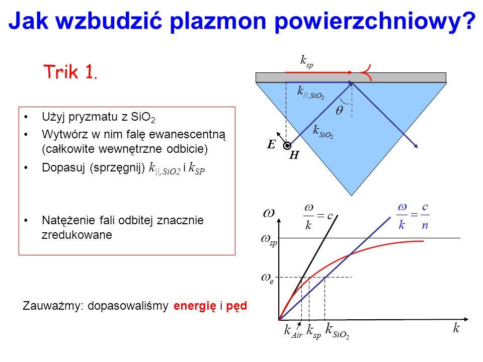 Jak wzbudzić plazmon powierzchniowy? Czy można wzbudzić mod plazmonowy świecąc światłem na granicę dielektryk-metal? dielektryk 1 metal 2 Dla danej cz
