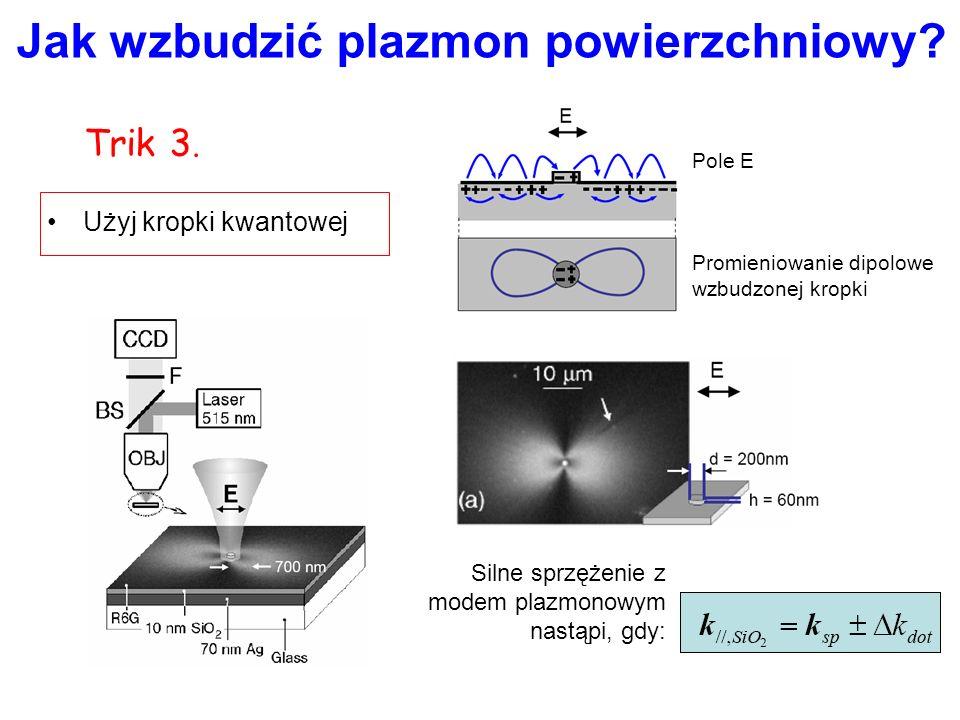 Jak wzbudzić plazmon powierzchniowy? Trik 2. Silne sprzężenie z modem plazmonowym nastąpi, gdy: Bloch: Periodyczna stała dielektryczna sprzęga fale, d
