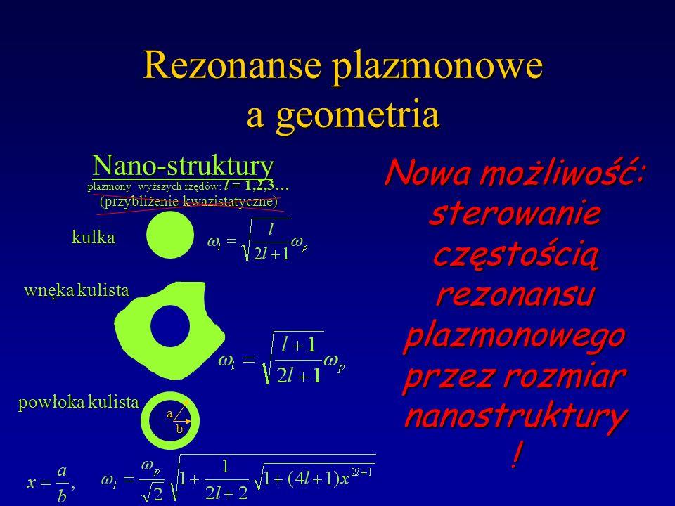 Rezonanse plazmonowe a geometria wnęka kulista kulka powłoka kulista a b Nano-struktury Nano-struktury (przybliżenie kwazistatyczne, l=1) nieskończona