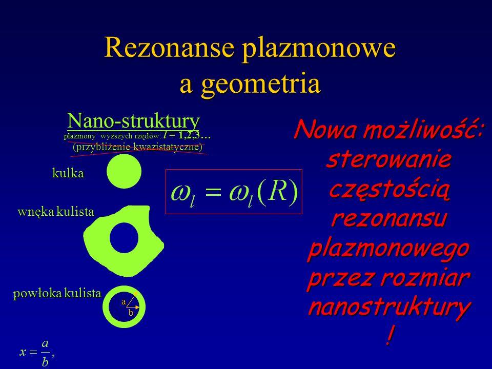 Rezonanse plazmonowe a geometria wnęka kulista kulka powłoka kulista a b Nano-struktury Nano-struktury plazmony wyższych rzędów: l = 1,2,3… (przybliże