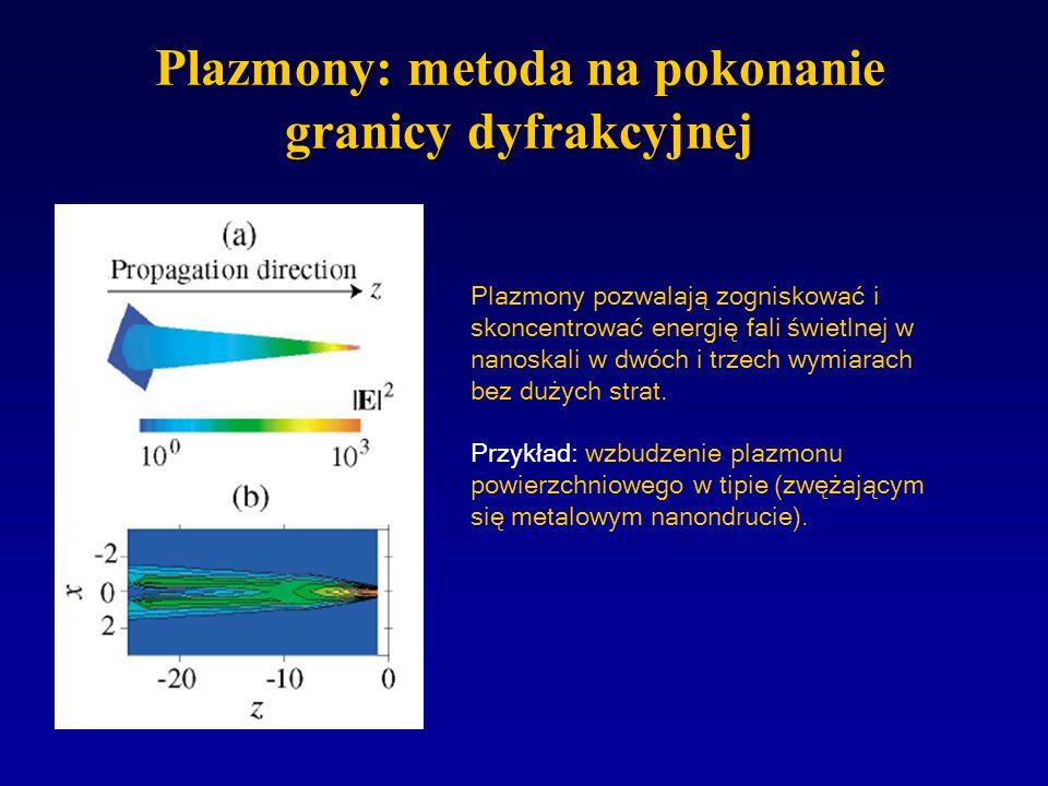 Plazmony: metoda na pokonanie granicy dyfrakcyjnej Miniaturyzacja światłowodów dielektrycznych jest ograniczona przez dyfrakcję do rozmiarów rzędu dłu