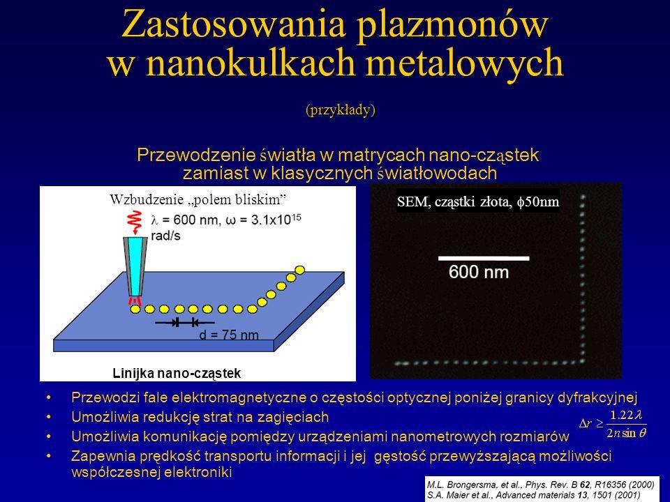 Plazmony: metoda na pokonanie granicy dyfrakcyjnej Supersoczewka: soczewka zdolna do obrazowania podfalowego (ze zdolnością poniżej granicy dyfrakcyjn