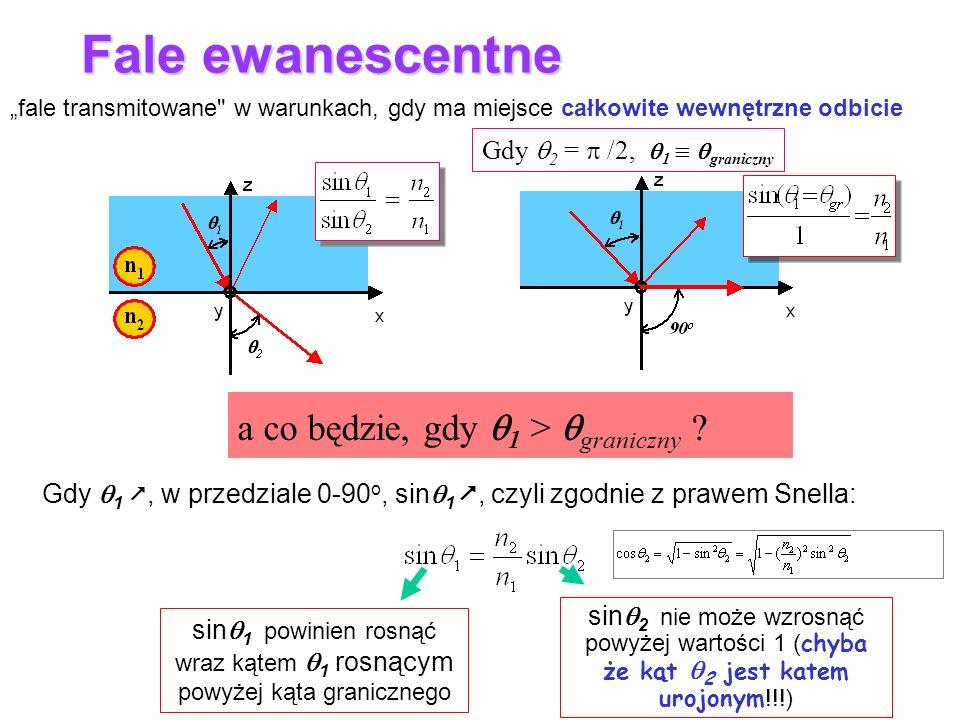 sin 2 nie może wzrosnąć powyżej wartości 1 ( chyba że kąt 2 jest katem urojonym !!!) Fale ewanescentne fale transmitowane w warunkach, gdy ma miejsce całkowite wewnętrzne odbicie sin 1 powinien rosnąć wraz kątem 1 rosnącym powyżej kąta granicznego a co będzie, gdy 1 > graniczny .