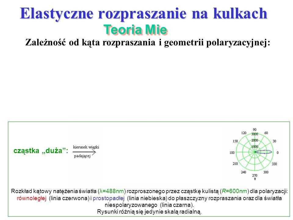 Elastyczne rozpraszanie na kulkach Zależność od kąta rozpraszania i geometrii polaryzacyjnej: Rozkład kątowy natężenia światła (λ=488nm) rozproszonego