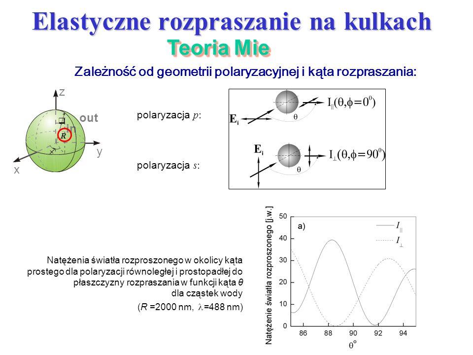 Elastyczne rozpraszanie na kulkach Zależność od geometrii polaryzacyjnej i kąta rozpraszania: Natężenia światła rozproszonego w okolicy kąta prostego