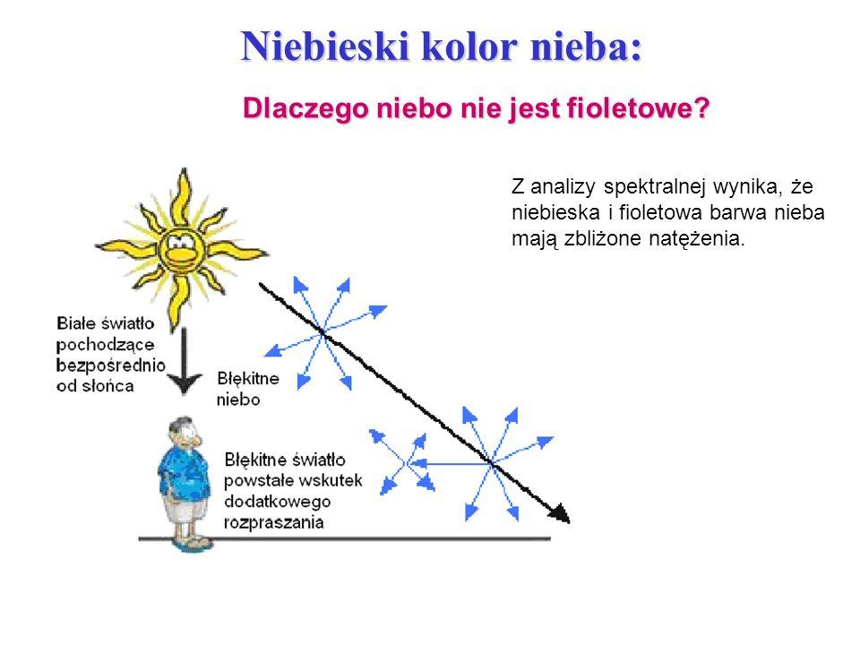 Z analizy spektralnej wynika, że niebieska i fioletowa barwa nieba mają zbliżone natężenia. Niebieski kolor nieba: Dlaczego niebo nie jest fioletowe?