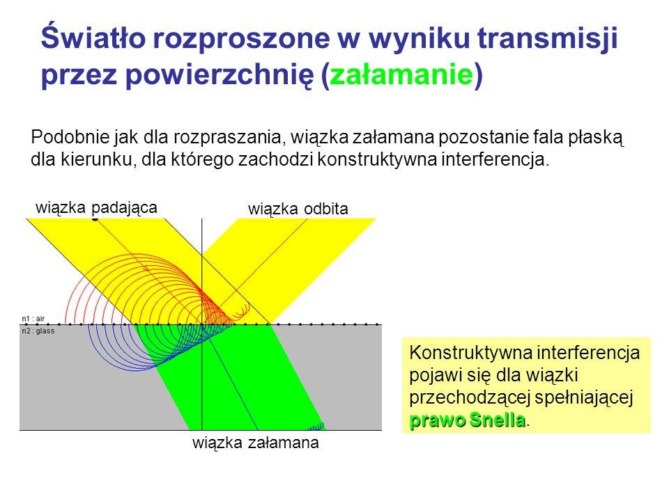 Światło rozproszone w wyniku transmisji przez powierzchnię (załamanie) Podobnie jak dla rozpraszania, wiązka załamana pozostanie fala płaską dla kieru