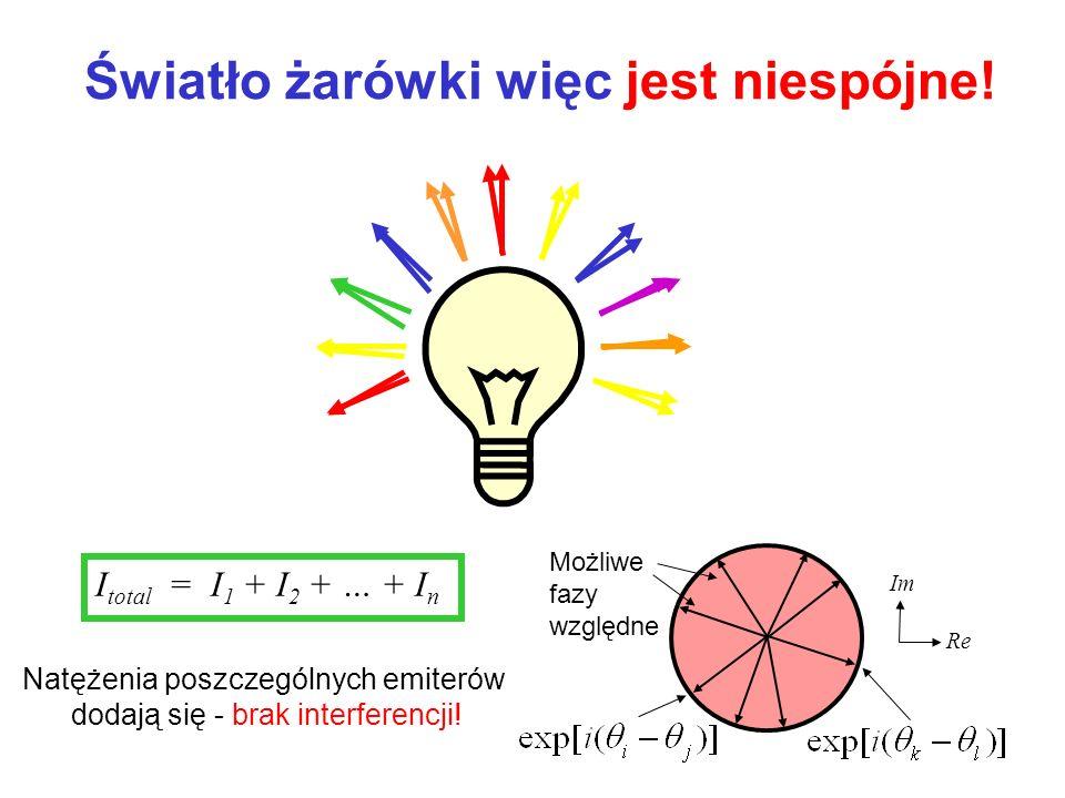 Możliwe fazy względne I total = I 1 + I 2 + … + I n Re Im Natężenia poszczególnych emiterów dodają się - brak interferencji! Światło żarówki więc jest