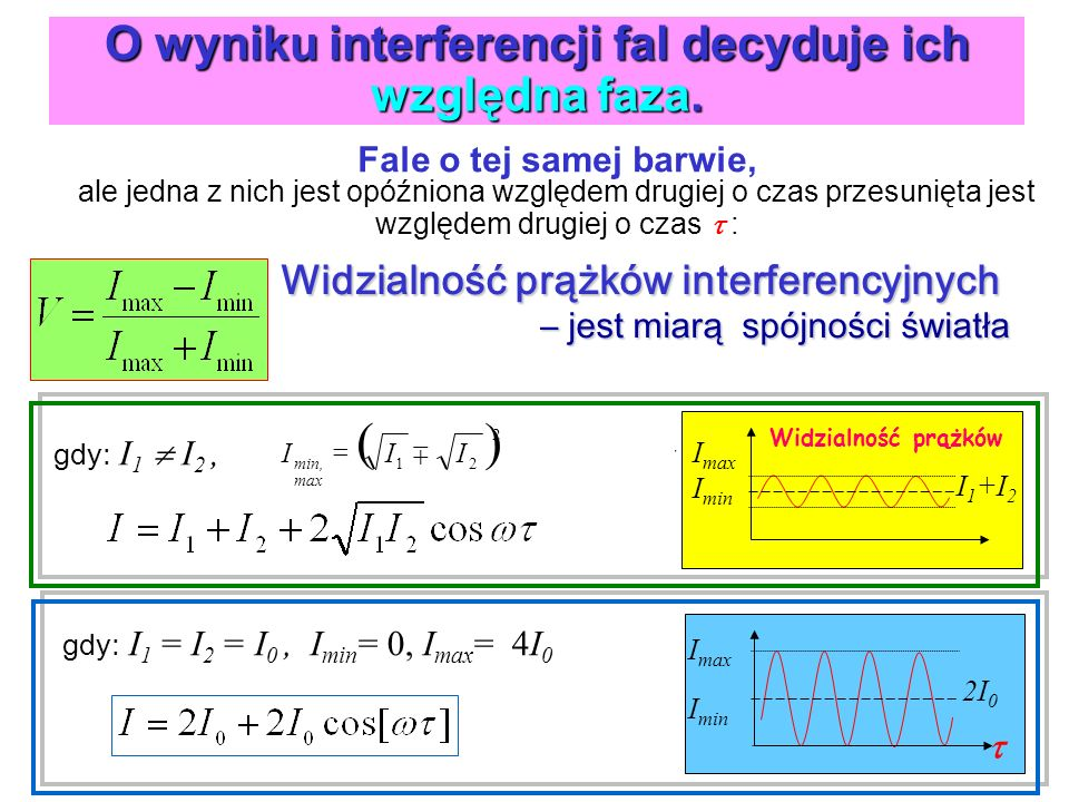 O wyniku interferencji fal decyduje ich względna faza. Fale o tej samej barwie, ale jedna z nich jest opóźniona względem drugiej o czas przesunięta je