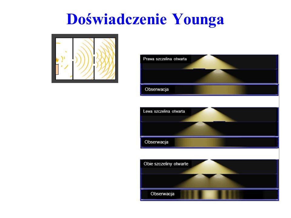 Doświadczenie Younga Prawa szczelina otwarta Lewa szczelina otwarta Obie szczeliny otwarte Obserwacja