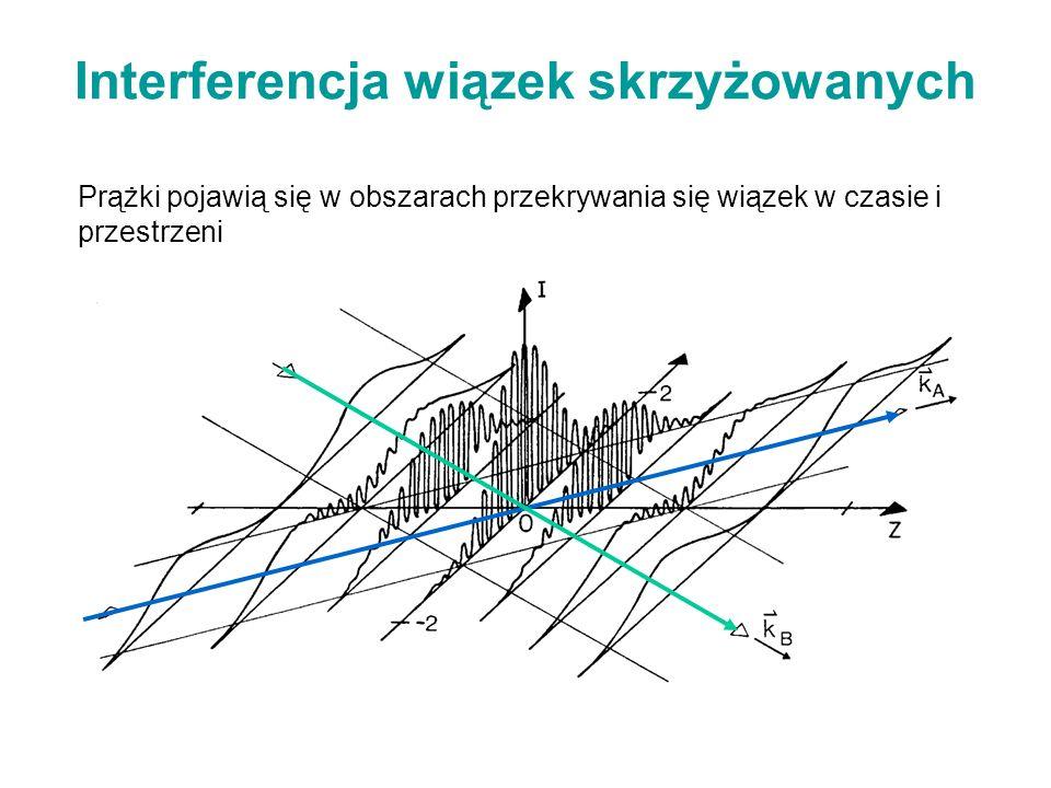 Prążki pojawią się w obszarach przekrywania się wiązek w czasie i przestrzeni Interferencja wiązek skrzyżowanych