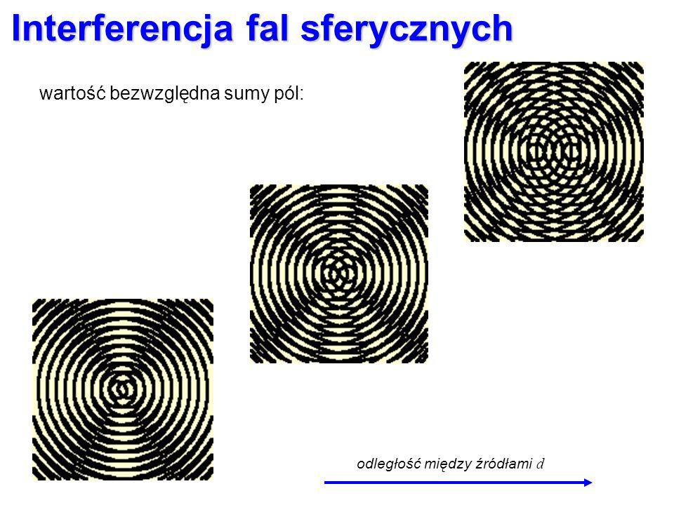Interferencja fal sferycznych odległość między źródłami d wartość bezwzględna sumy pól: