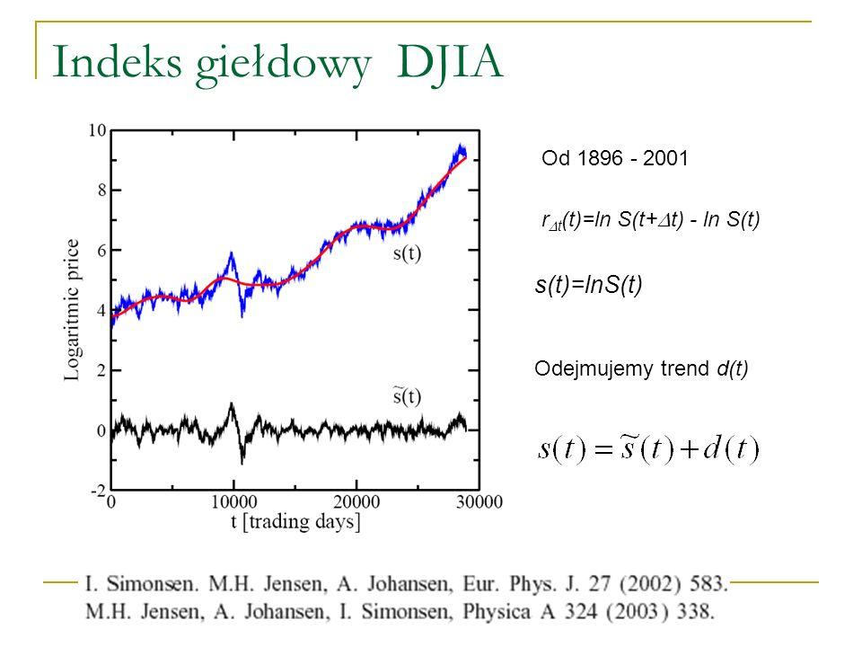 Indeks giełdowy DJIA s(t)=lnS(t) Odejmujemy trend d(t) Od 1896 - 2001 r t (t)=ln S(t+ t) - ln S(t)