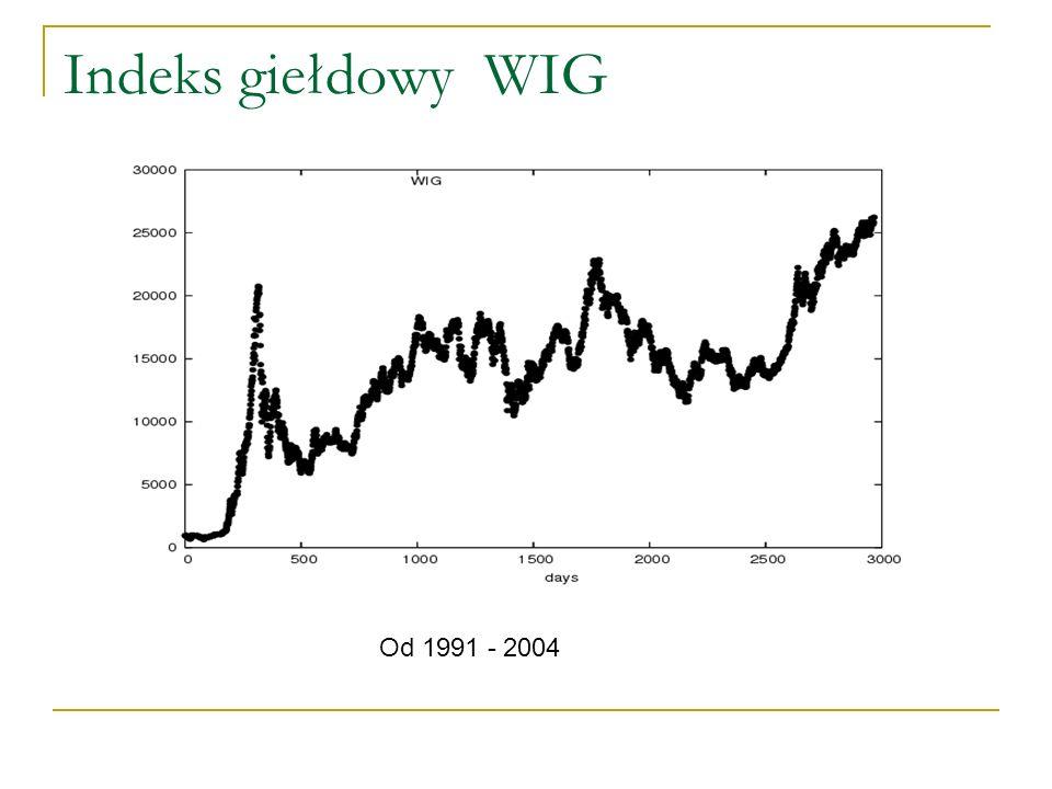 Indeks giełdowy WIG Od 1991 - 2004