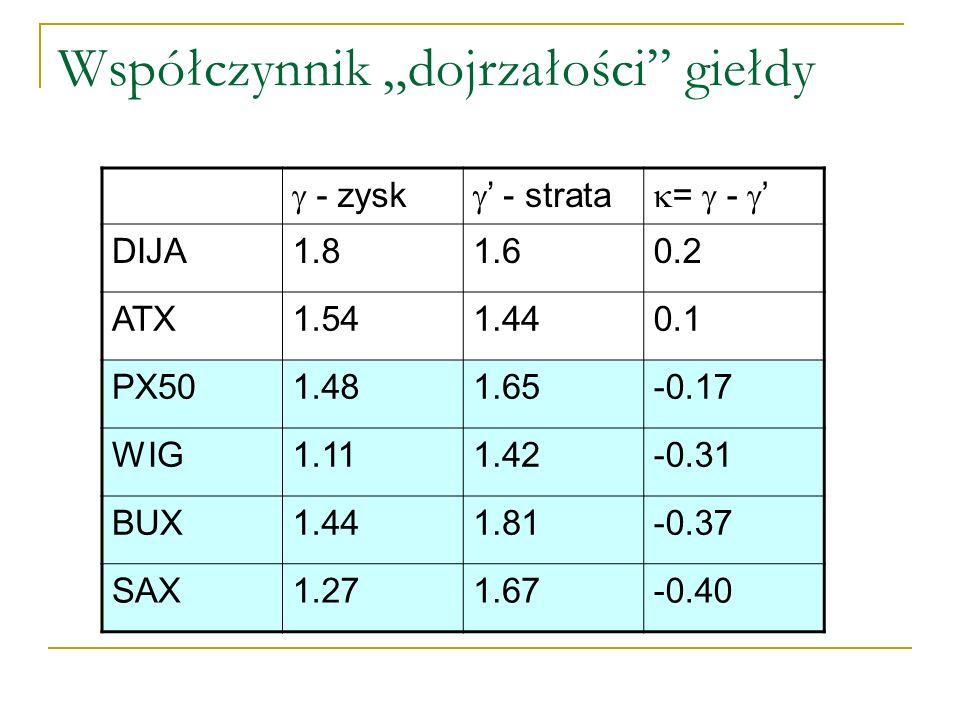 Współczynnik dojrzałości giełdy - zysk - strata = - DIJA1.81.60.2 ATX1.541.440.1 PX501.481.65-0.17 WIG1.111.42-0.31 BUX1.441.81-0.37 SAX1.271.67-0.40