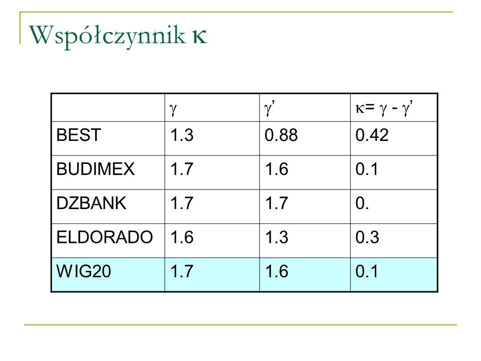 Współczynnik = - BEST1.30.880.42 BUDIMEX1.71.60.1 DZBANK1.7 0. ELDORADO1.61.30.3 WIG201.71.60.1