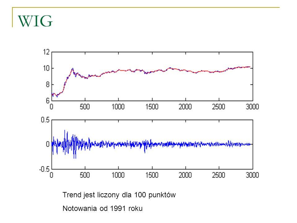 WIG Trend jest liczony dla 100 punktów Notowania od 1991 roku