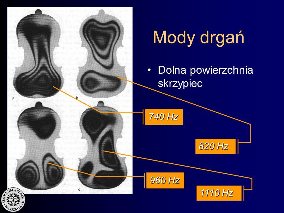 Mody drgań Górna powierzchnia skrzypiec 755 Hz 540 Hz 800 Hz 855 Hz