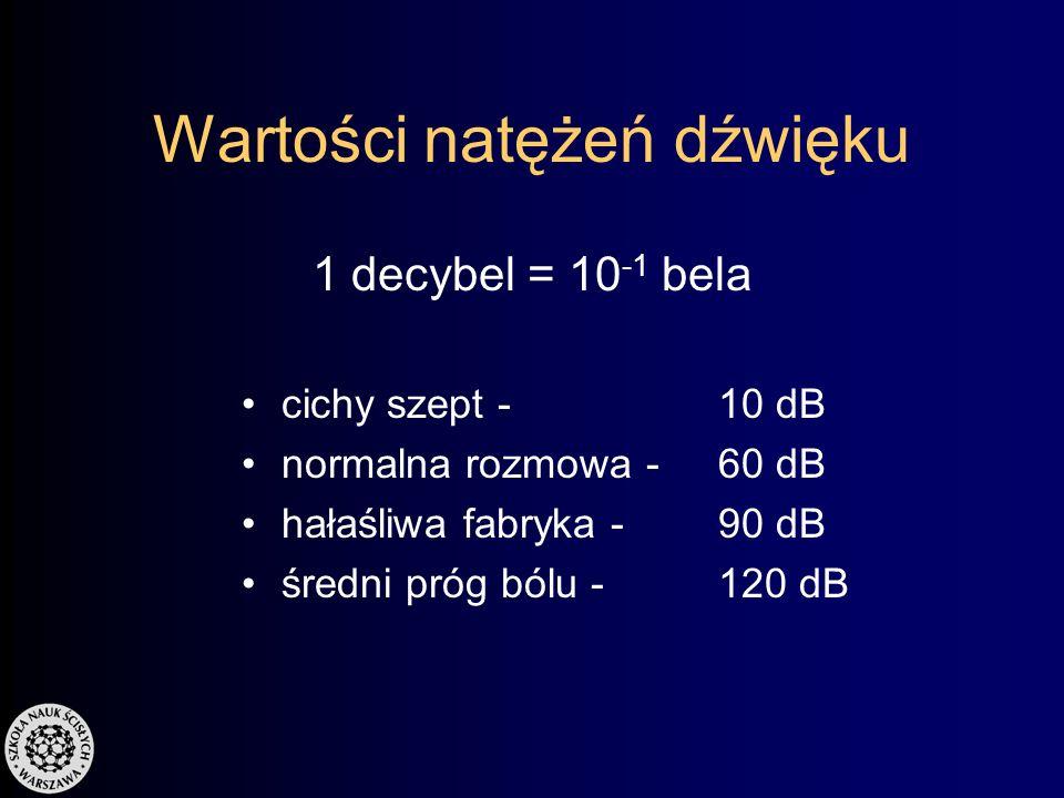 Natężenie dźwięku – skala logarytmiczna średni próg słyszalności przy częstotliwości f =1000 Hz I 0 = 10 -12 W/m 2 jednostka: bel = log 10 (I / I 0 )