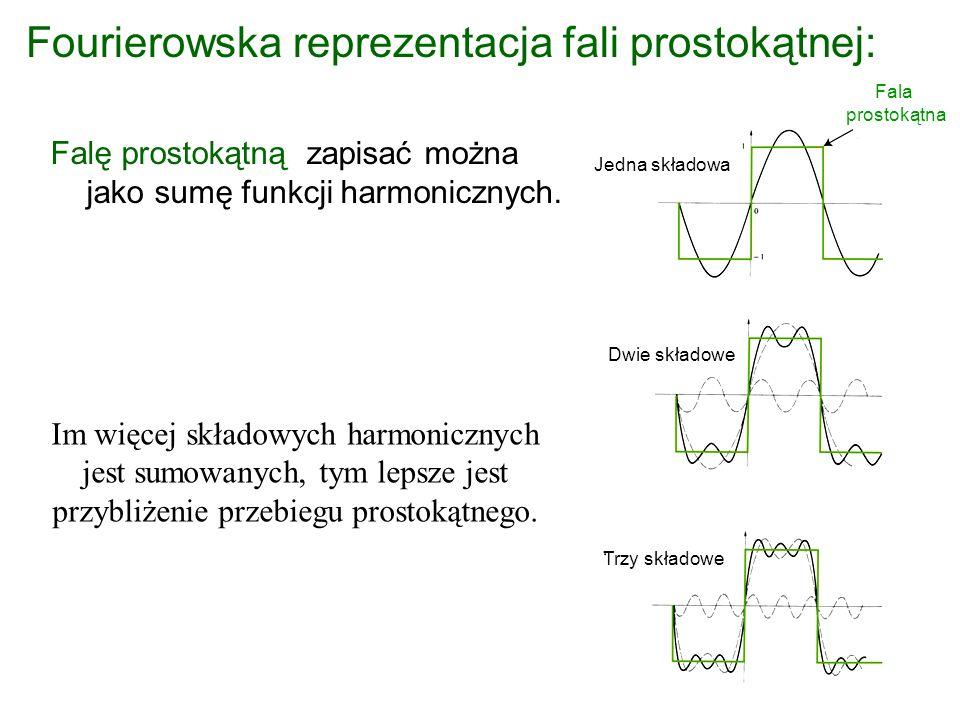 Przykład: Transformata Fouriera funkcji rect(t) Składowa urojona = 0 F( ) sinus cardinalis