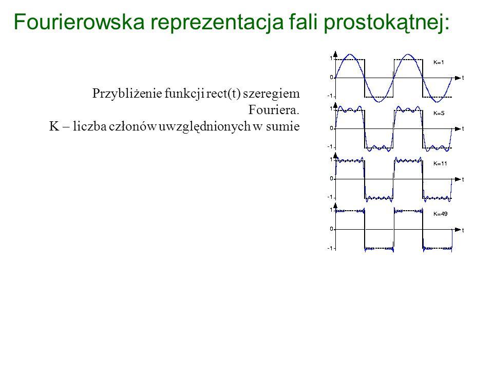Wniosek: Sygnały (fale świetlne) można otrzymać jako superpozycję nieskończonej liczby funkcji sin i cos.