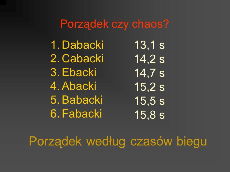 Porządek czy chaos? 1.Dabacki 2.Cabacki 3.Ebacki 4.Abacki 5.Babacki 6.Fabacki Porządek według czasów biegu 13,1 s 14,2 s 14,7 s 15,2 s 15,5 s 15,8 s