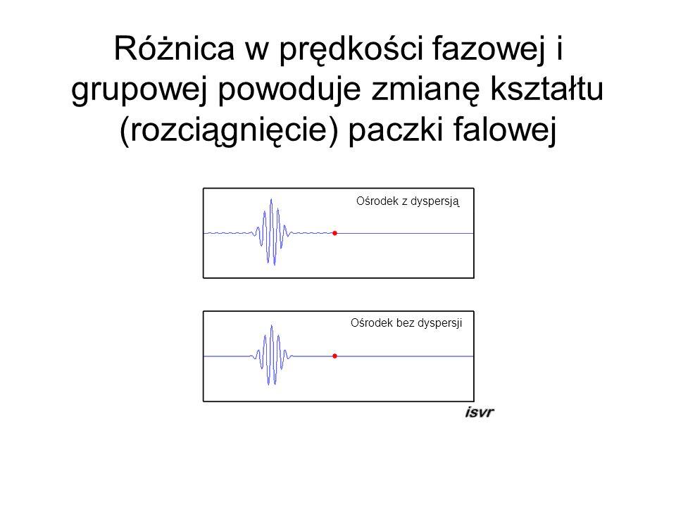 Różnica w prędkości fazowej i grupowej powoduje zmianę kształtu (rozciągnięcie) paczki falowej Ośrodek z dyspersją Ośrodek bez dyspersji