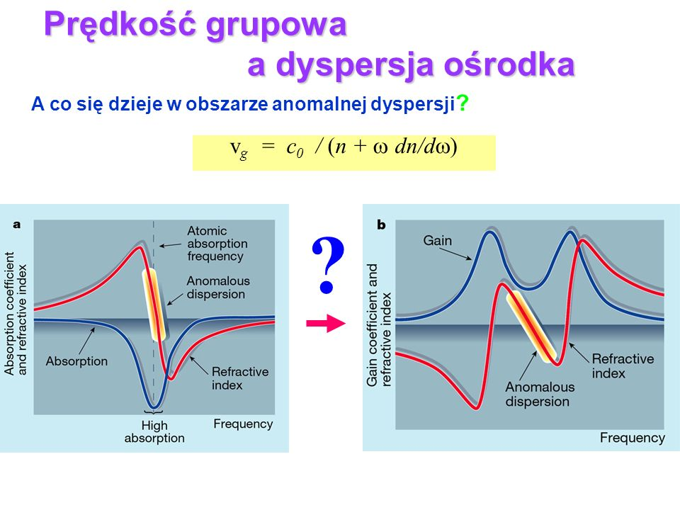A co się dzieje w obszarze anomalnej dyspersji ? v g = c 0 / (n + dn/d ) Prędkość grupowa a dyspersja ośrodka ?