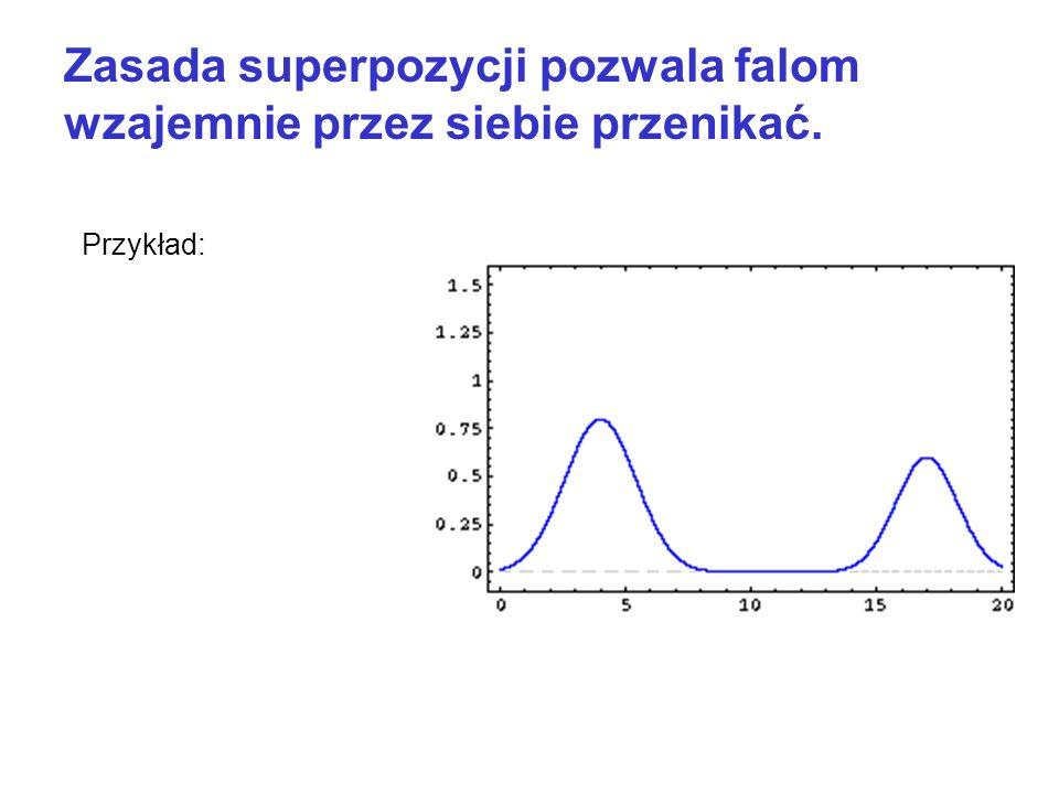 Zasada superpozycji pozwala falom wzajemnie przez siebie przenikać. Przykład: