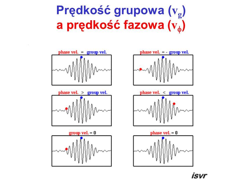 Prędkość grupowa ( v g ) a prędkość fazowa ( v )