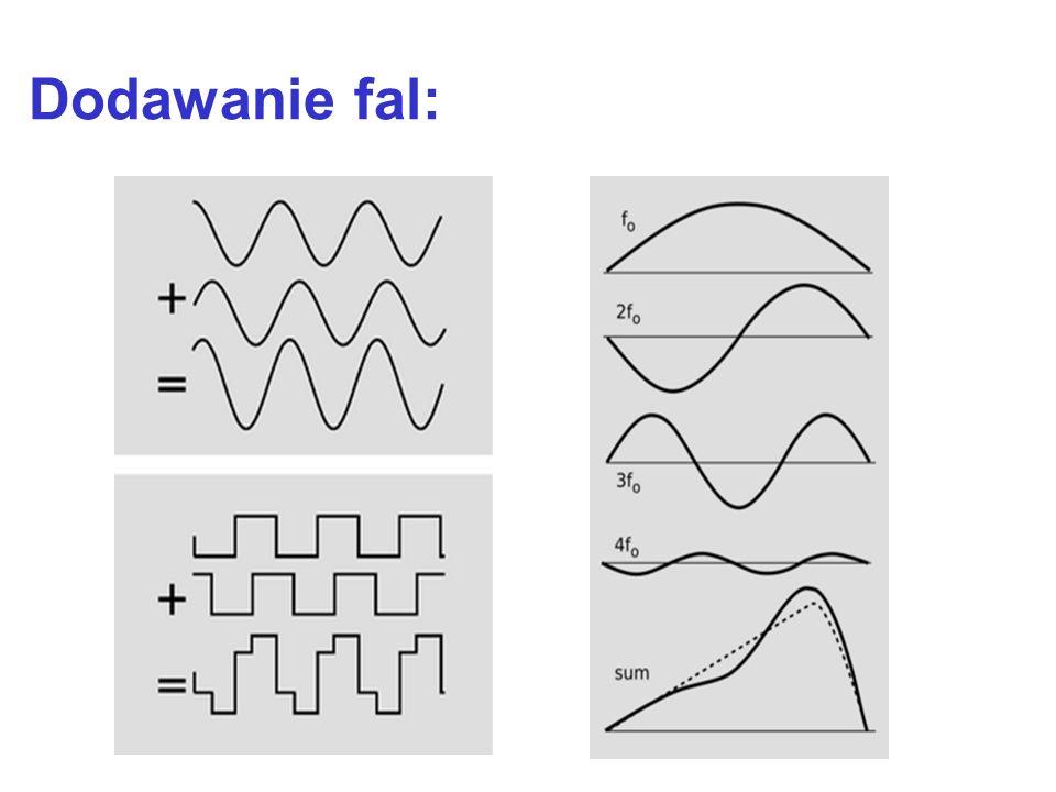 Dodawanie fal: Dla fal zapisanych jako fale o zespolonych amplitudach i takich samych wykładnikach jest to łatwe: Zwróć uwagę na znak! gdzie zespolone