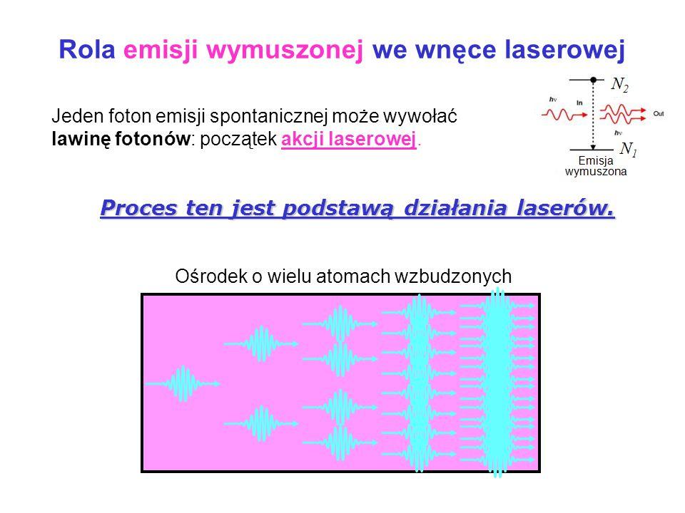 Rola emisji wymuszonej we wnęce laserowej Ośrodek o wielu atomach wzbudzonych Jeden foton emisji spontanicznej może wywołać lawinę fotonów: początek akcji laserowej.
