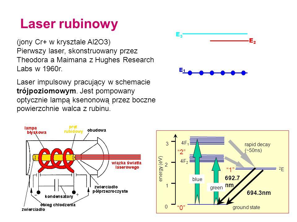 Laser rubinowy (jony Cr+ w krysztale Al2O3) Pierwszy laser, skonstruowany przez Theodora a Maimana z Hughes Research Labs w 1960r.