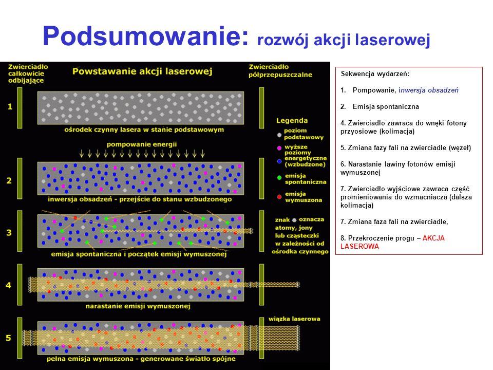 Podsumowanie: rozwój akcji laserowej Sekwencja wydarzeń: 1.Pompowanie, inwersja obsadzeń 2.Emisja spontaniczna 4. Zwierciadło zawraca do wnęki fotony