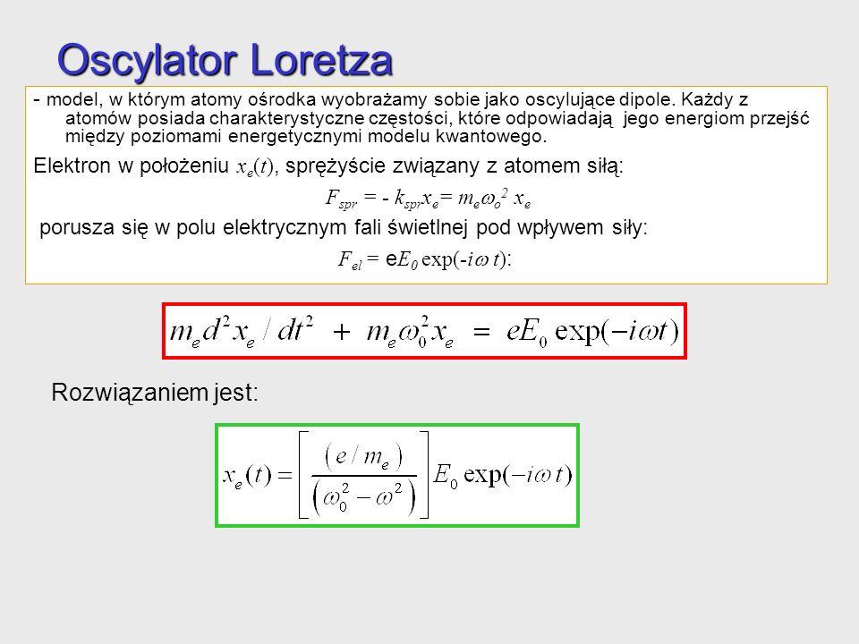 Oscylator Loretza - model, w którym atomy ośrodka wyobrażamy sobie jako oscylujące dipole.