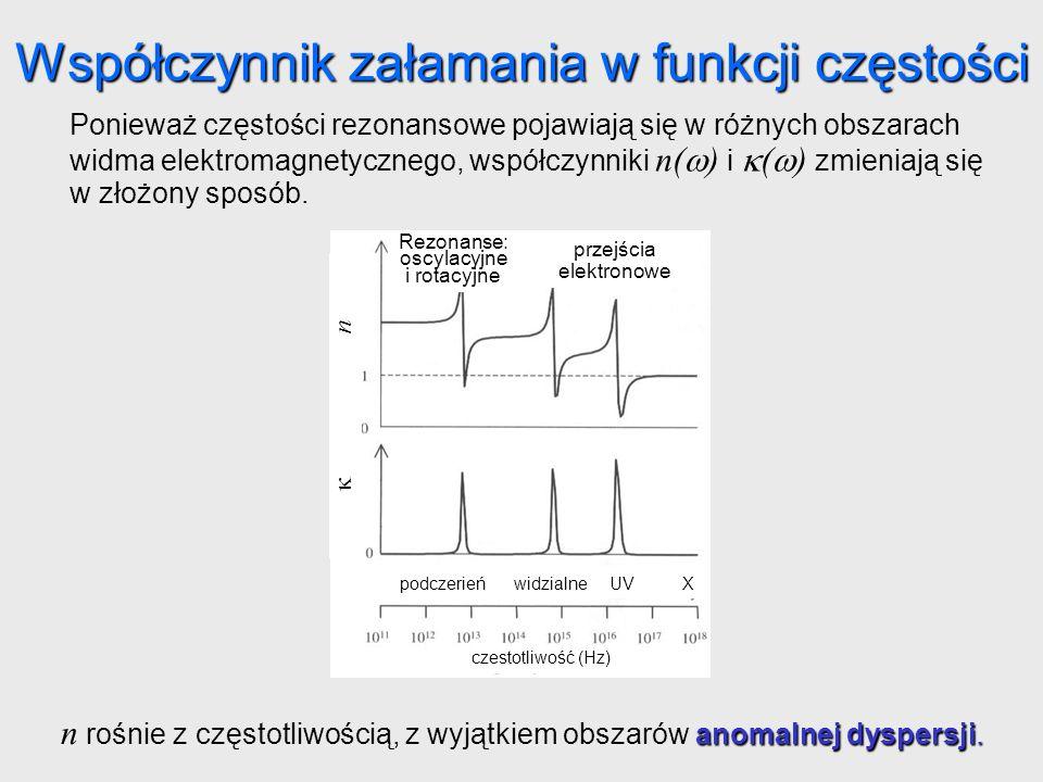 Współczynnik załamania w funkcji częstości Ponieważ częstości rezonansowe pojawiają się w różnych obszarach widma elektromagnetycznego, współczynniki