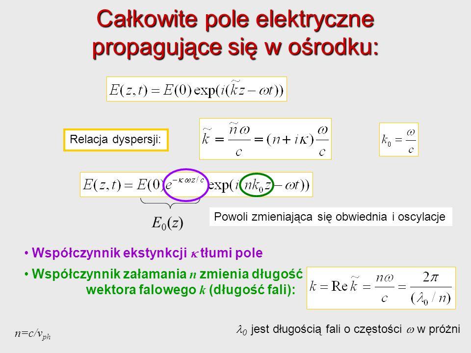 Współczynnik ekstynkcji tłumi pole Współczynnik załamania n zmienia długość wektora falowego k (długość fali): Relacja dyspersji: E0(z)E0(z) Powoli zm