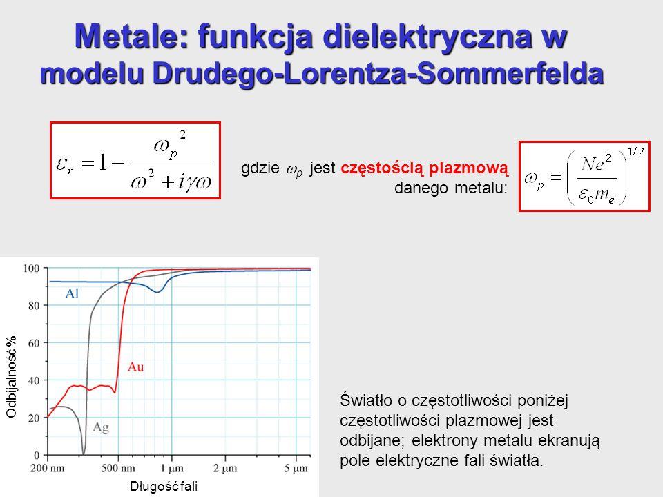 Metale: funkcja dielektryczna w modelu Drudego-Lorentza-Sommerfelda gdzie p jest częstością plazmową danego metalu: Bardzo silna absorpcja sprawia, że fala elektromagnetyczna może wniknąć do metalu jedynie niewiele, na odległość mniejszą niż długość fali: efekt naskórkowy Głębokość wnikania dla różnych metali