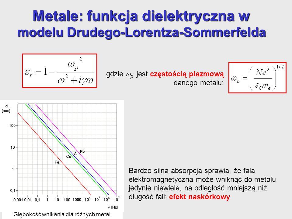 Metale: funkcja dielektryczna w modelu Drudego-Lorentza-Sommerfelda gdzie p jest częstością plazmową danego metalu: Bardzo silna absorpcja sprawia, że