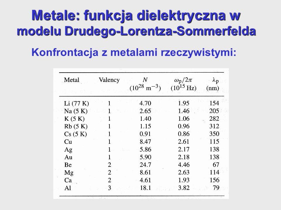 Metale: funkcja dielektryczna w modelu Drudego-Lorentza-Sommerfelda Konfrontacja z metalami rzeczywistymi: - prędkość relaksacji związana z przewodnictwem DC - prędkość relaksacji związana z przewodnictwem DC, N i m* - koncentracja i masa efektywna elektronów przewodnictwa ε - zawiera dodatkowy wkład elektronów związanych do polaryzowalności (o wartości 1 jeśli mamy tylko elektrony swobodne Funkcja dielektryczna Drudego z parametrami efektywnymi: