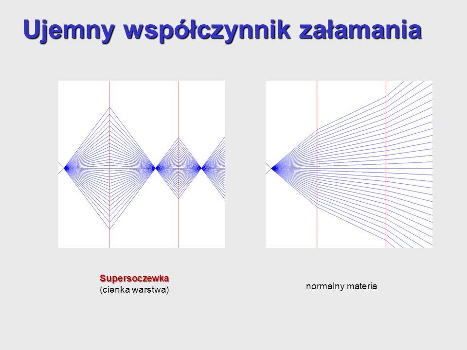 Ujemny współczynnik załamania Supersoczewka (cienka warstwa) normalny materia