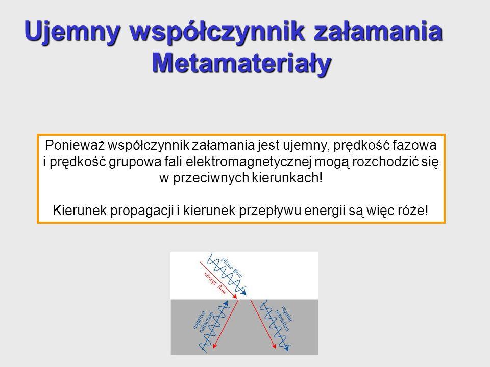 Materiały lewoskrętne Przykład: Jednowymiarowa packa falowa w materiale lewo- i prawo-skrętnym Dla fali płaskiej propagującej a się w metamateriale wzajemne kierunki pola elektrycznego, pola magnetycznego i wektora Poyntinga podlegają regule lewej ręki (nie jak w regule prawej reki dla iloczynu wektorowego): nowa klasa materiałów: metamateriały lewoskrętne.