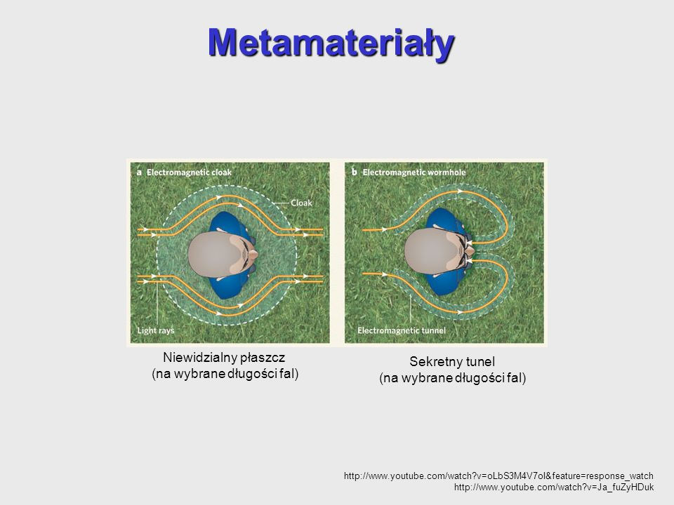 Metamateriały Niewidzialny płaszcz (na wybrane długości fal) Sekretny tunel (na wybrane długości fal) http://www.youtube.com/watch?v=oLbS3M4V7oI&featu