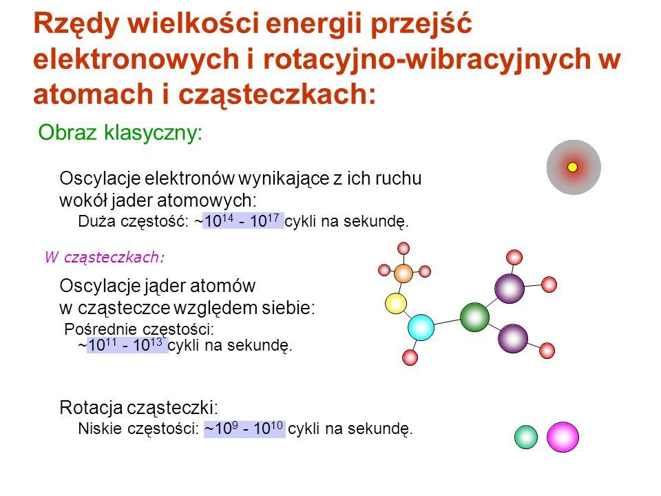 Rzędy wielkości energii przejść elektronowych i rotacyjno-wibracyjnych w atomach i cząsteczkach: Oscylacje elektronów wynikające z ich ruchu wokół jad