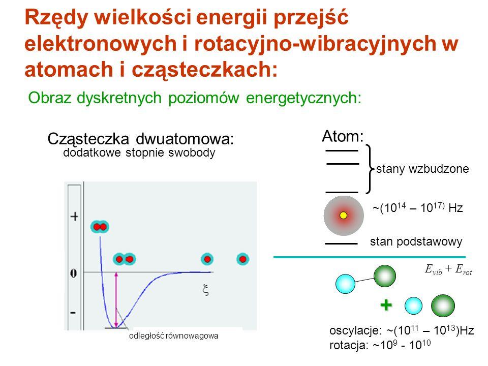 Cząsteczka dwuatomowa: Rzędy wielkości energii przejść elektronowych i rotacyjno-wibracyjnych w atomach i cząsteczkach: Obraz dyskretnych poziomów ene