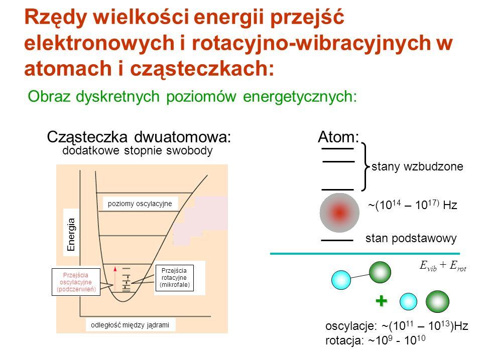 Cząsteczka dwuatomowa: Atom: Rzędy wielkości energii przejść elektronowych i rotacyjno-wibracyjnych w atomach i cząsteczkach: Obraz dyskretnych poziom