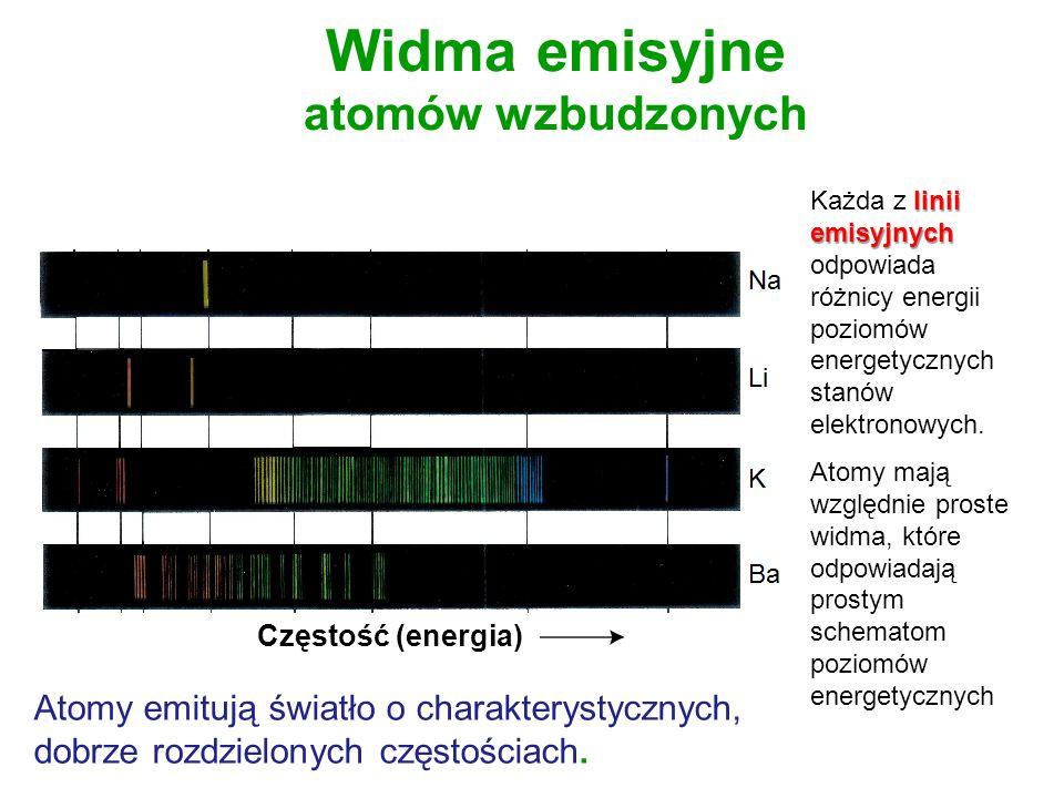 Widma emisyjne atomów wzbudzonych Częstość (energia) Atomy emitują światło o charakterystycznych, dobrze rozdzielonych częstościach. linii emisyjnych
