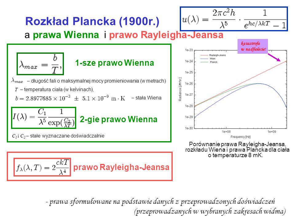Porównanie prawa Rayleigha-Jeansa, rozkładu Wiena i prawa Plancka dla ciała o temperaturze 8 mK. Rozkład Plancka (1900r.) a prawa Wienna i prawo Rayle