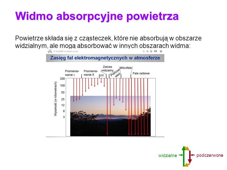 Widmo absorpcyjne powietrza Powietrze składa się z cząsteczek, które nie absorbują w obszarze widzialnym, ale mogą absorbować w innych obszarach widma
