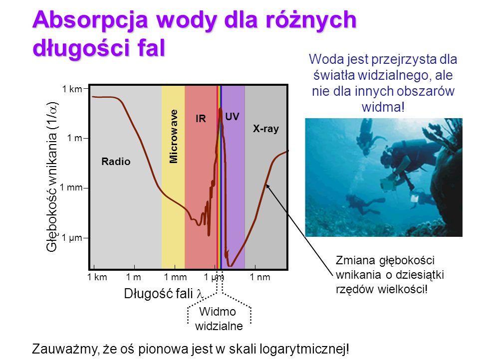Widmo widzialne Głębokość wnikania (1/ ) Długość fali 1 km1 m1 mm1 µm1 nm UV X-ray Radio Microwave IR 1 mm 1 km 1 µm 1 m Zmiana głębokości wnikania o